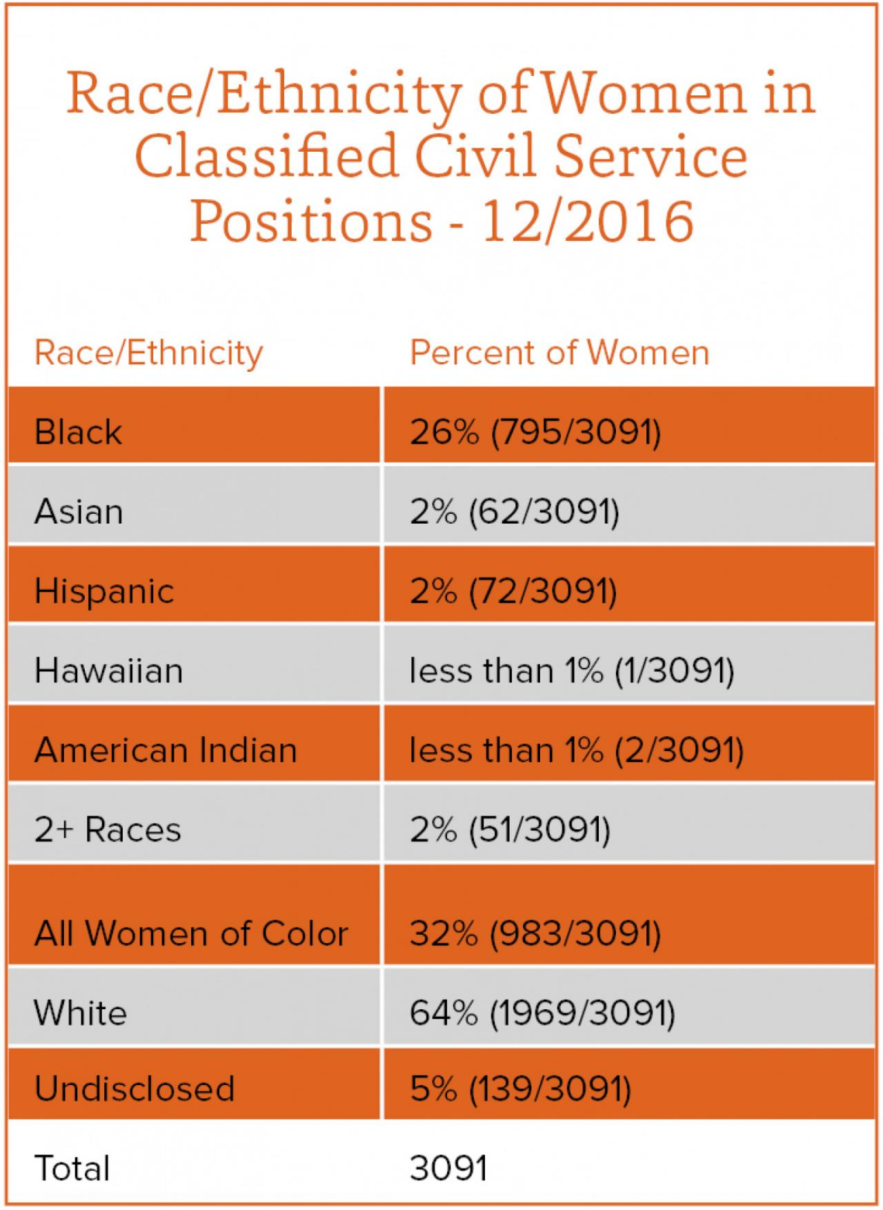 Race ethnicity of women in classified civil service positions