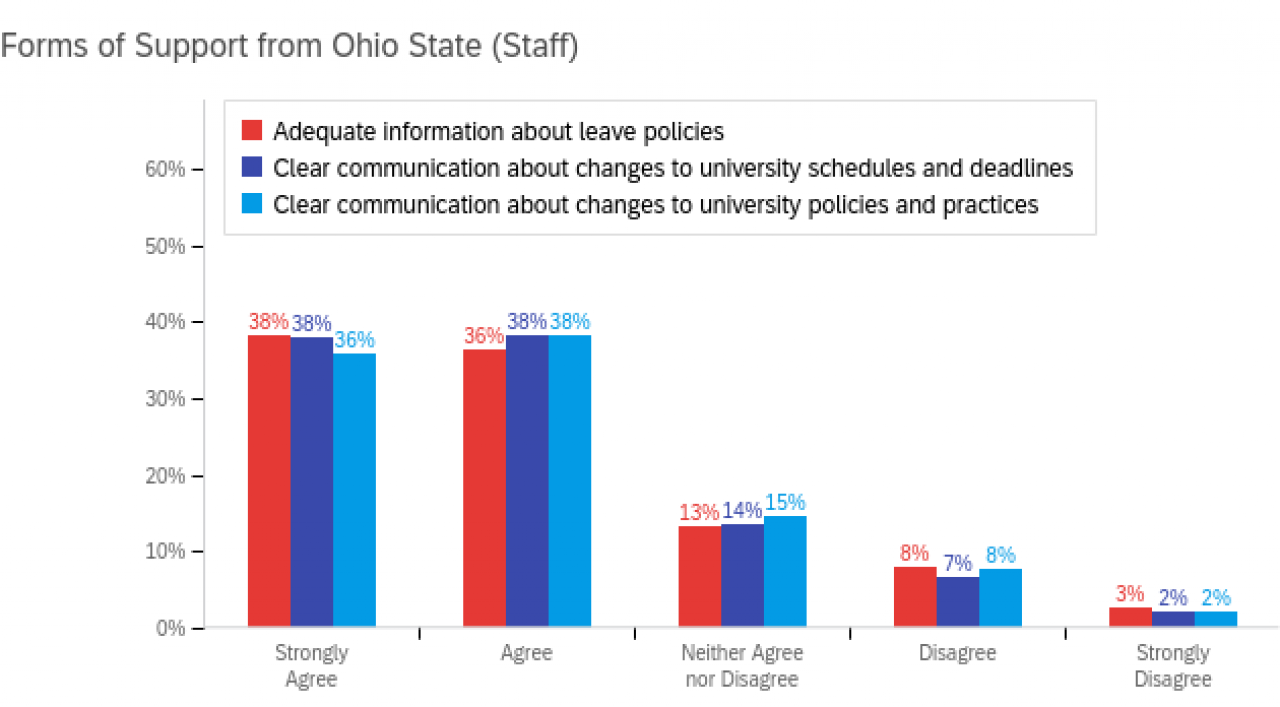 Bar chart of staff communication support from university